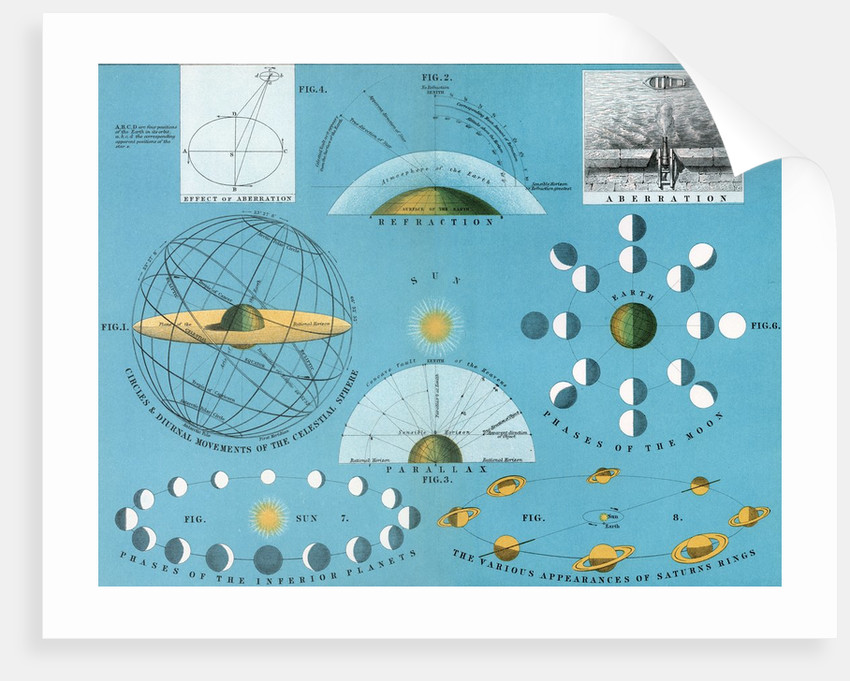 Diagram of basic concepts of astronomy by Corbis