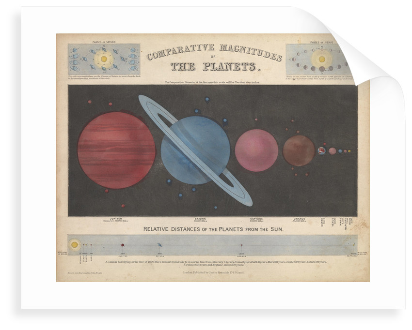 Comparative magnitudes of the planets by James Reynolds