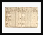 Account book dated 1759; includes list of negroes purchased at Bonny by unknown