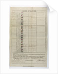 Order of battle, signed by Cornwallis, during the blockade of Brest, 6 Feb 1804, addressed to Admiral Sir Thomas Graves of HMS 'Ganges' by William Cornwallis