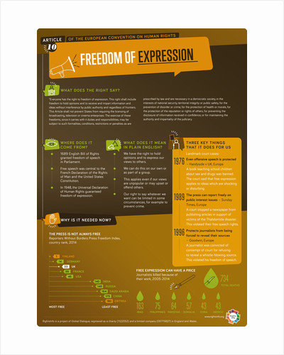 Article 10: Free Speech by RightsInfo