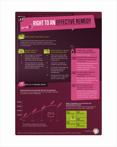 Article 13: Effective remedy by RightsInfo