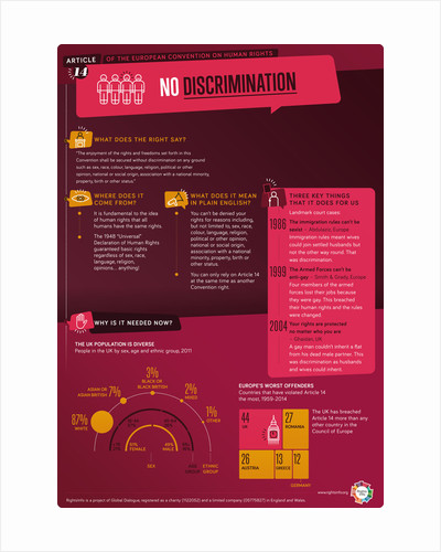Article 14: No discrimintion by RightsInfo