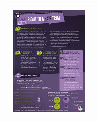 Article 6: Right to a Fair Trial by RightsInfo