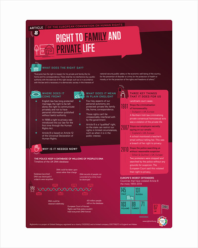 Article 8: Family & Privacy by RightsInfo