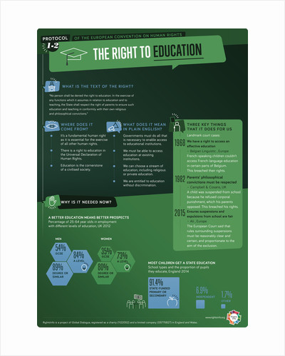 A1P2: Right to Education by RightsInfo