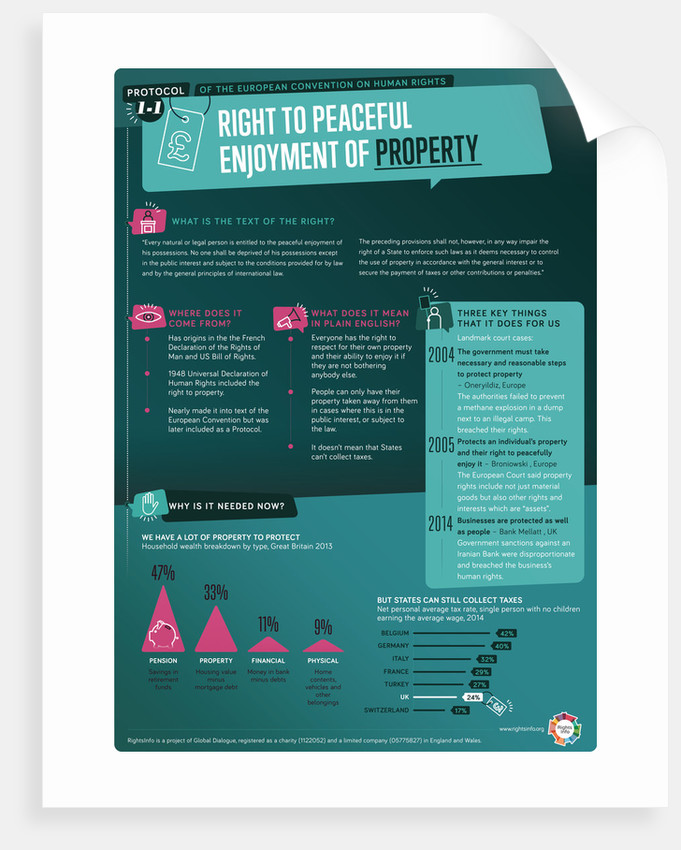 A1P1: Right to Property by RightsInfo