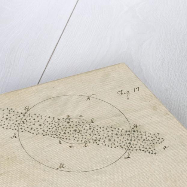Methods of 'gaging the heavens' by William Herschel