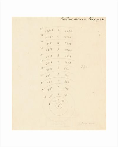 Arcs of the distances of stars by William Herschel