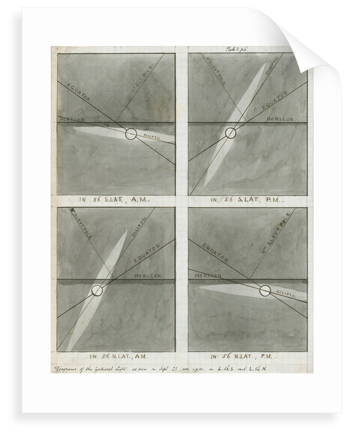 Diagrams of the zodiacal light as seen in autumn by Charles Piazzi Smyth