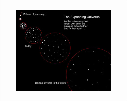Diagram illustrating the expansion of the universe following the Big Bang. by Ron Miller