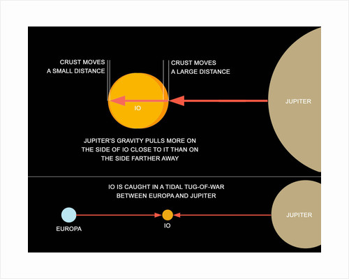 A diagram explaining how tidal forces work on Jupiter's moon Io. by Ron Miller