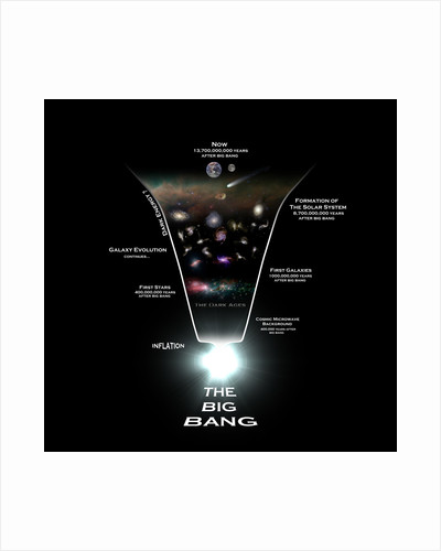 Diagram illustrating the history of the universe. by Rhys Taylor