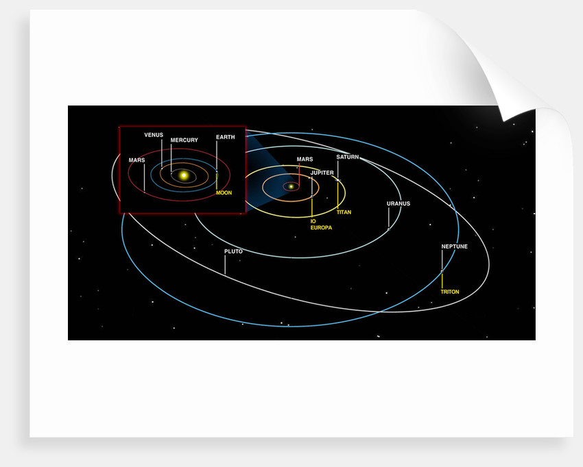 Diagram of the orbits of the planets. by Ron Miller