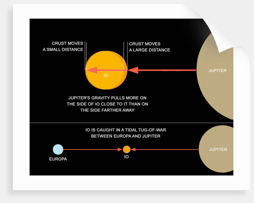 A Diagram Explaining How Tidal Forces Work On Jupiters Moon Io